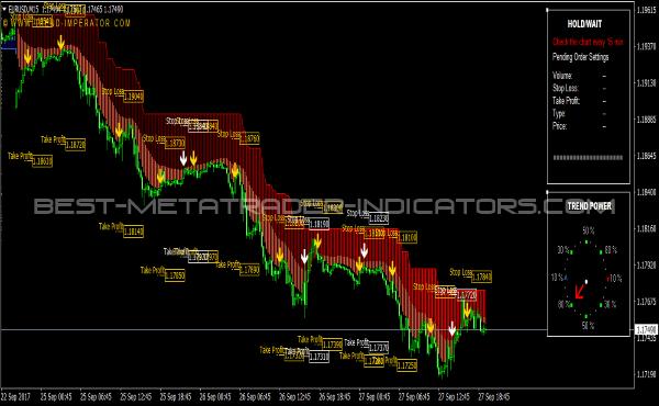 Professional trading indicators