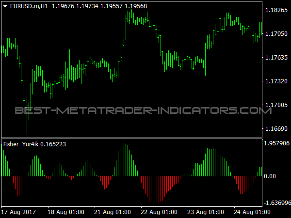 Fish Oscillator for MetaTrader 4 Trading Software