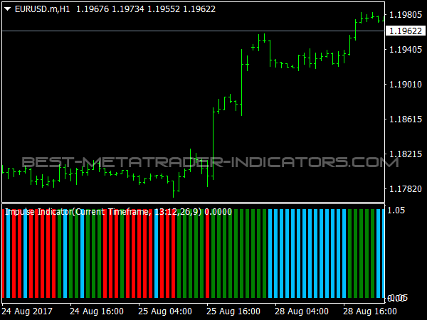 Impulse Indicator for MT4 Trading Software