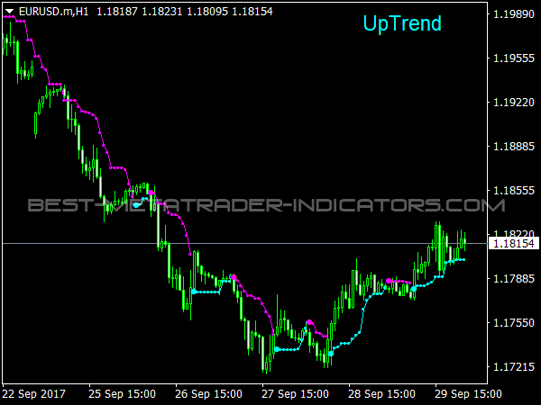 Legacy Trader Indicator for MT4 Platform