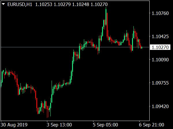 London Breakout Forex Template for MT4