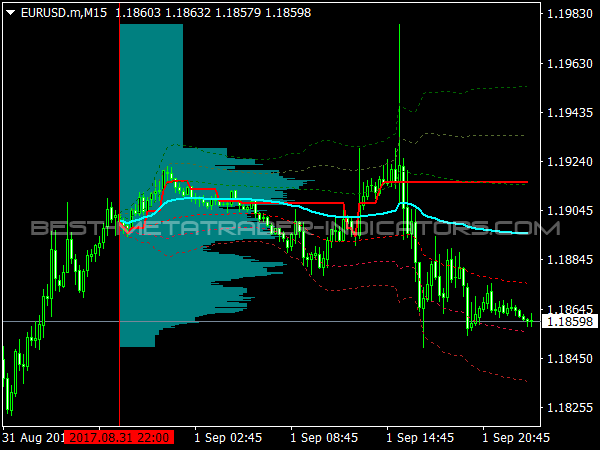 Market Statistics Volume Indicator for MetaTrader 4