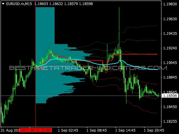 Market Statistics Volume Indicator for MetaTrader 4