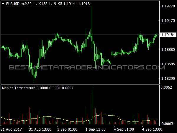 Market Temperature - Volume Inicator for MetaTrader 4