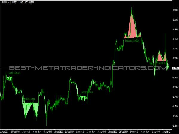 Price Patterns for MetaTrader 4