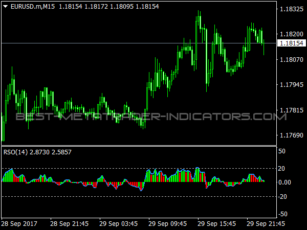 RSO Indicator for MetaTrader 4