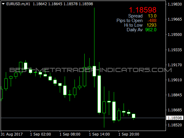 Range bar indicator forex factory