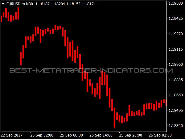 Simpler Trend for MetaTrader 4 Trading