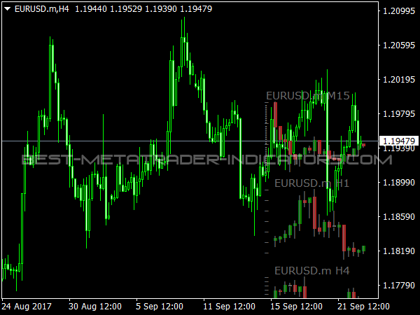 Stratman Mini Chart for MetaTrader 4