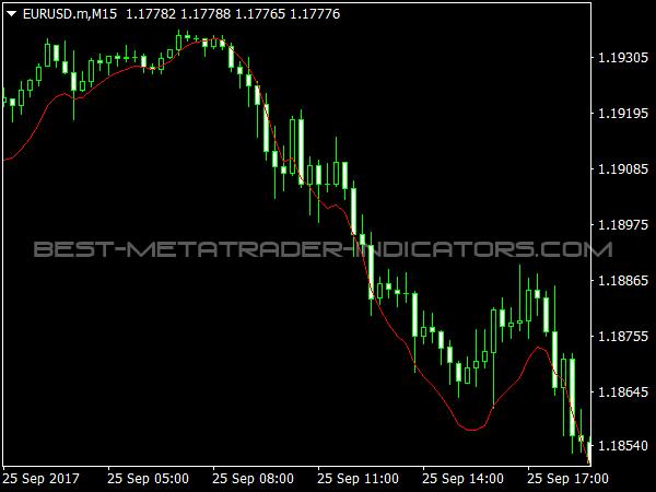 Super EMA Indicator