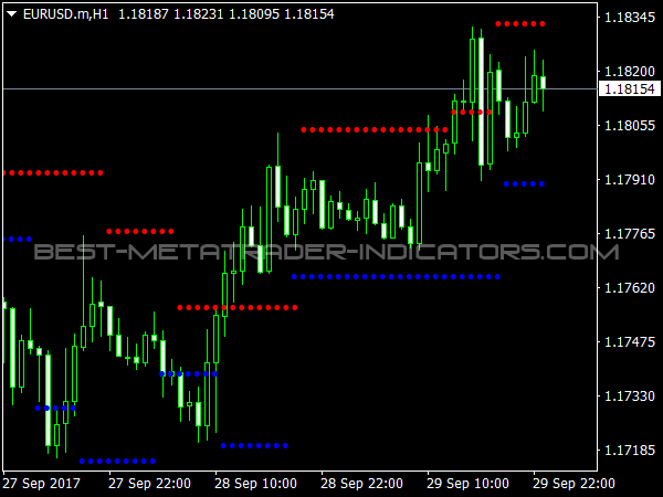 Support Resistance Levels for MetaTrader 4 Platform