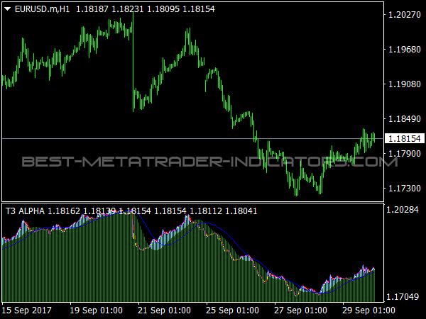 T3 ALPHA Indicator for MetaTrader 4