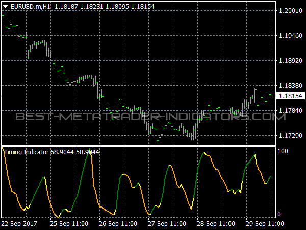 Timing Indicator for MetaTrader 4