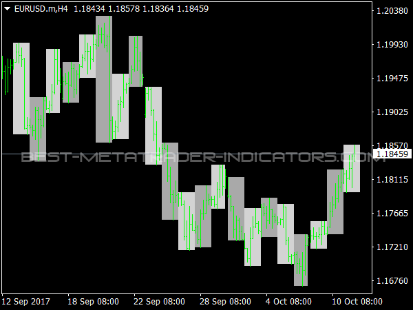 Coloured Days on Chart for MetaTrader 4