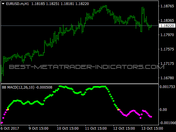 Custom BB MACD Indicator
