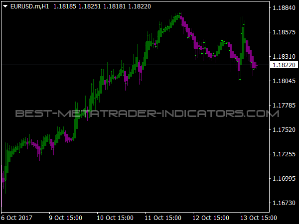 Cynthias Trend Bars for MT4