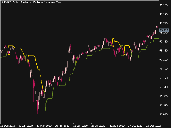 Dynamic Trend MTF Indicator for MT5