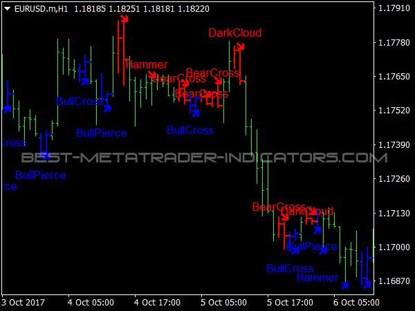 Master slave mt4 chart