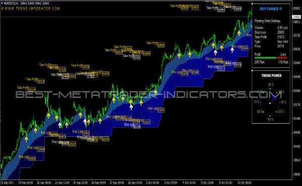 Nikkei 225 (CFD) Buy Signals