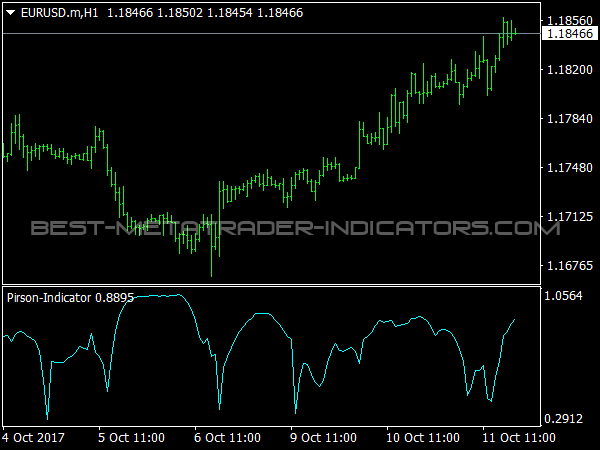 Pirson Indicator for MetaTrader 4