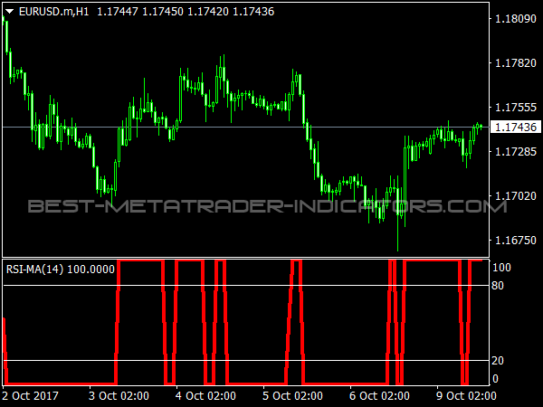 RSI MA Indicator for MetaTrader 4
