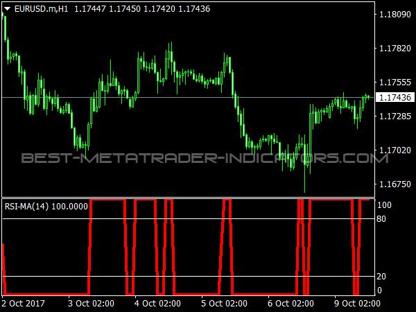 RSI MA Indicator for MetaTrader 4