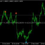 2 Bar Reversal Indicator