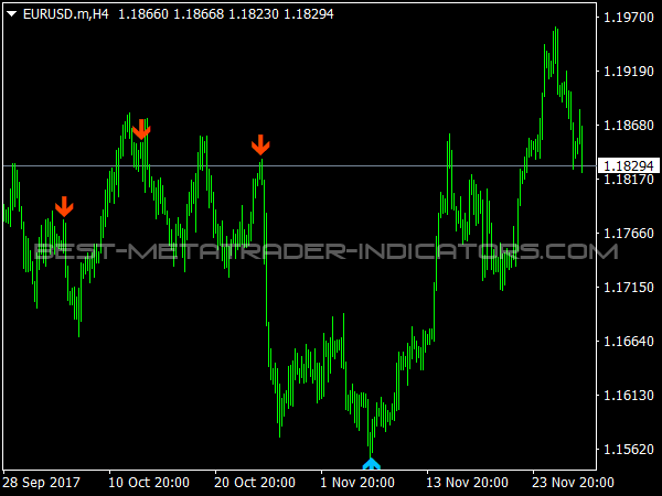 2 Bar Reversal Indicator for MetaTrader 4