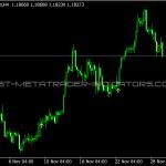ADMI Trading Signals