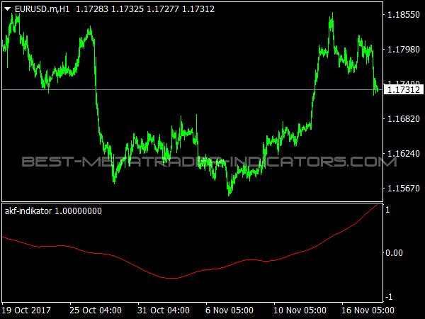 AKF Indicator