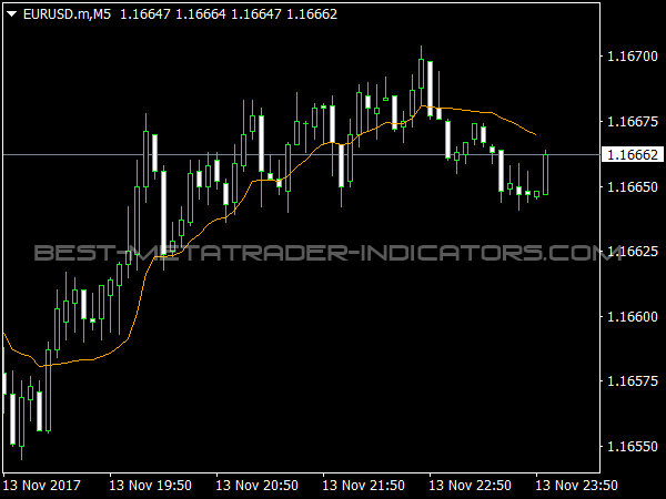 ARSI Indicator for MT4 Trading
