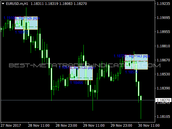 Here we look at the Asian session Forex trading strategy which provides a typical example of a simple breakout strategy in action. This time period is a particularly good candidate for trading this type of range strategy.