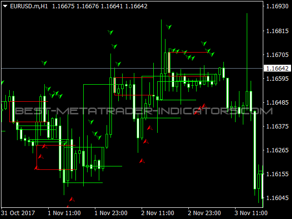 Beno System for MetaTrader 4 Trading