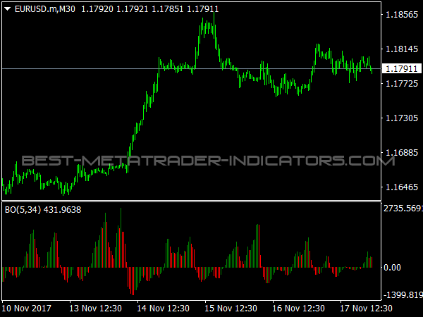 BO Oscillator for MetaTrader 4
