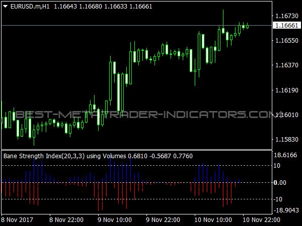 Bounce Strength Indicator for MetaTrader 4 Trading