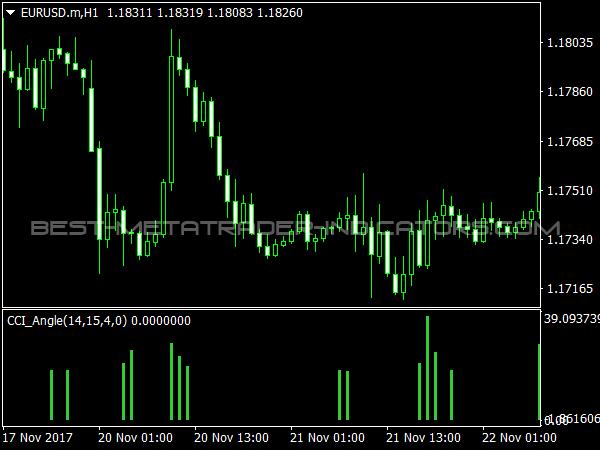 Cci trading system mt4