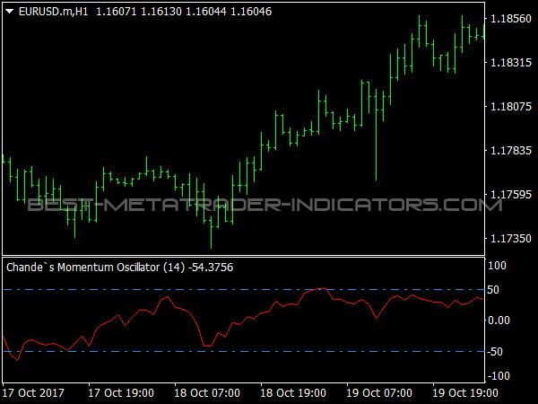 My 4 best momentum indicators Traders Bulletin free