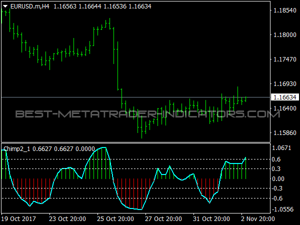 Chimp Indicator for MT4 Trading