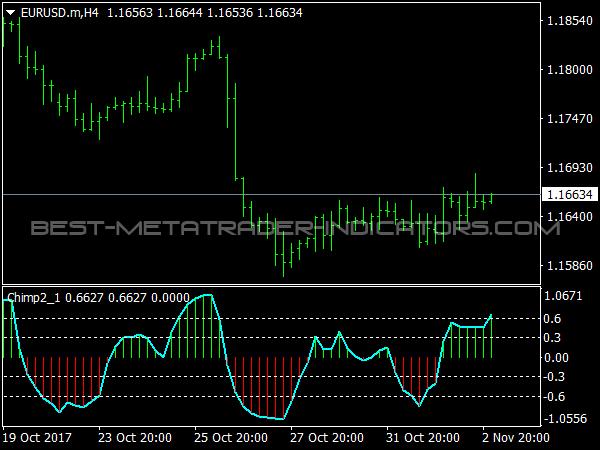 Chimp Indicator for MT4 Trading