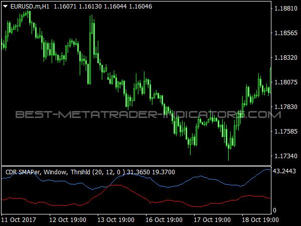 Convergent Divergent Range Volatility for MetaTrader 4