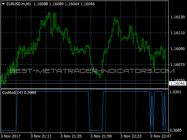 CosMod Indicator for MetaTrader 4