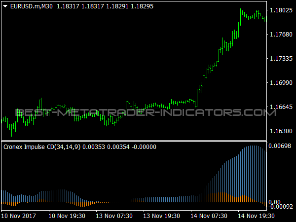 Cronex Impulse CD for MetaTrader 4