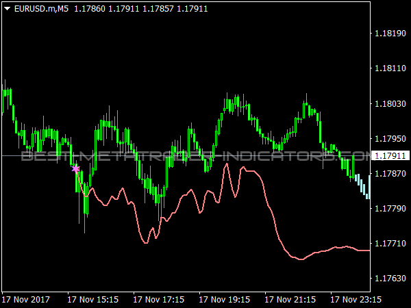 CTG Structure x for MetaTrader 3