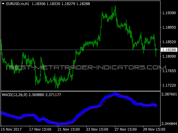 Custom MACD Indicator