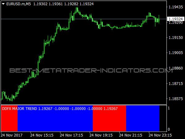 DDFX Major Trend for MetaTrader 4