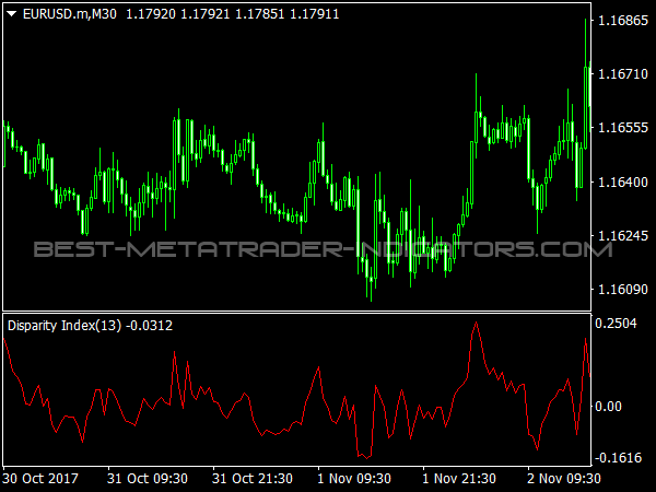 Disparity Index for MetaTrader 4