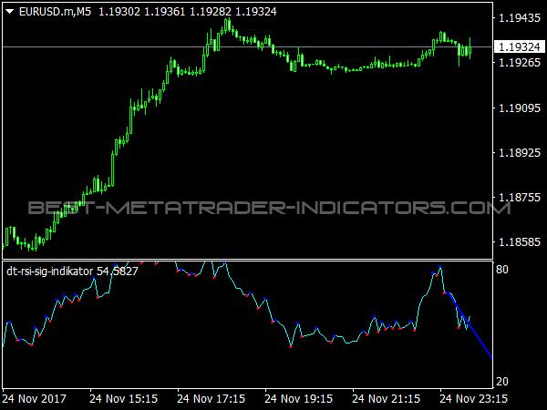 DT RSI Sig Indicator