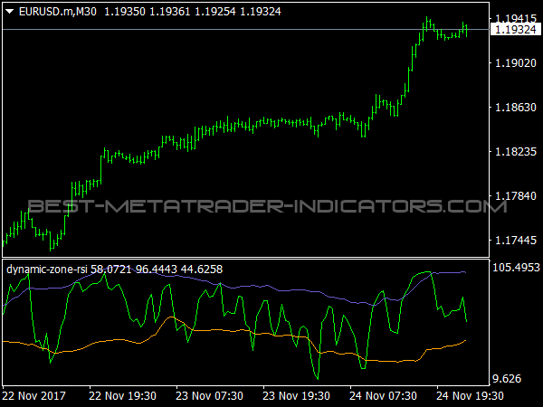 Dynamic Zone RSI for MetaTrader 4
