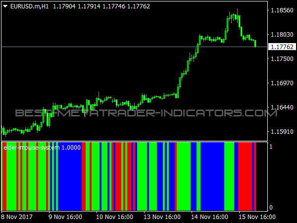 Elder Impulse System  for MetaTrader 4