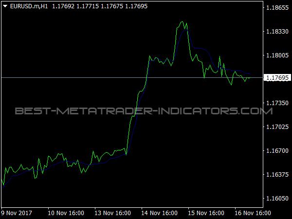 Frama Indicator for MT4 Trading